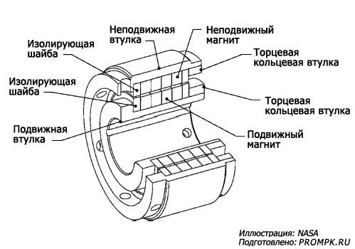 Пассивный магнитный подшипник